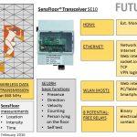 SensFloor System and SE10_E