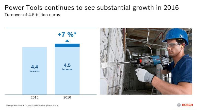 Concentrarea pe utilizator: Divizia Bosch Scule electrice atinge un record de vânzări Inovații ca bază pentru succes