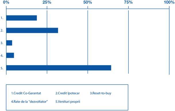 Cea mai folosita metoda de plata in 2016 in imobiliare