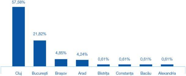 zonele cu cel mai mare interes pe segmentul imobiliar