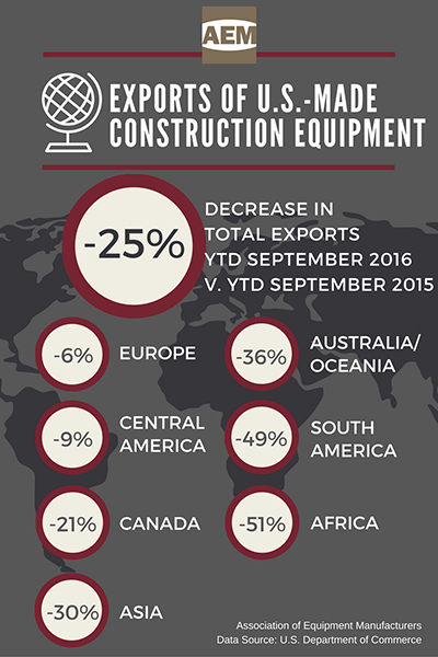 U.S. Construction Equipment Exports Down 25 Percent, AEM Market Update and Analysis