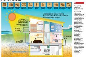 infografie-casa-pasiva