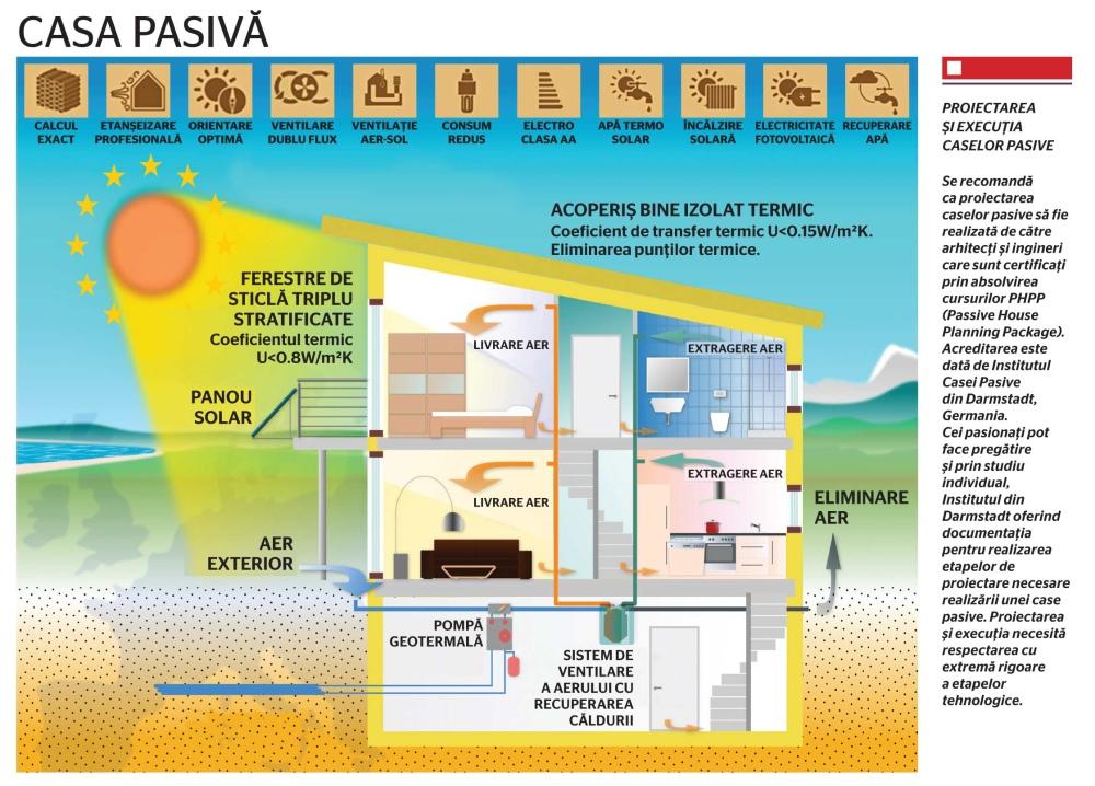 Case verzi, case pasive, case sustenabile: viitorul în construcții începe cu ele!