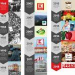 Infografic_istoria Kaufland (Aniversare Kaufland 50 de ani)